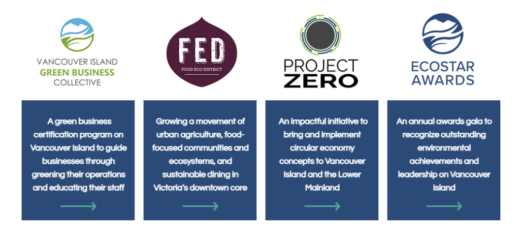 Four logos and brief descriptions corresponding to the four programs focused on the circular economy that are run by Synergy Foundation